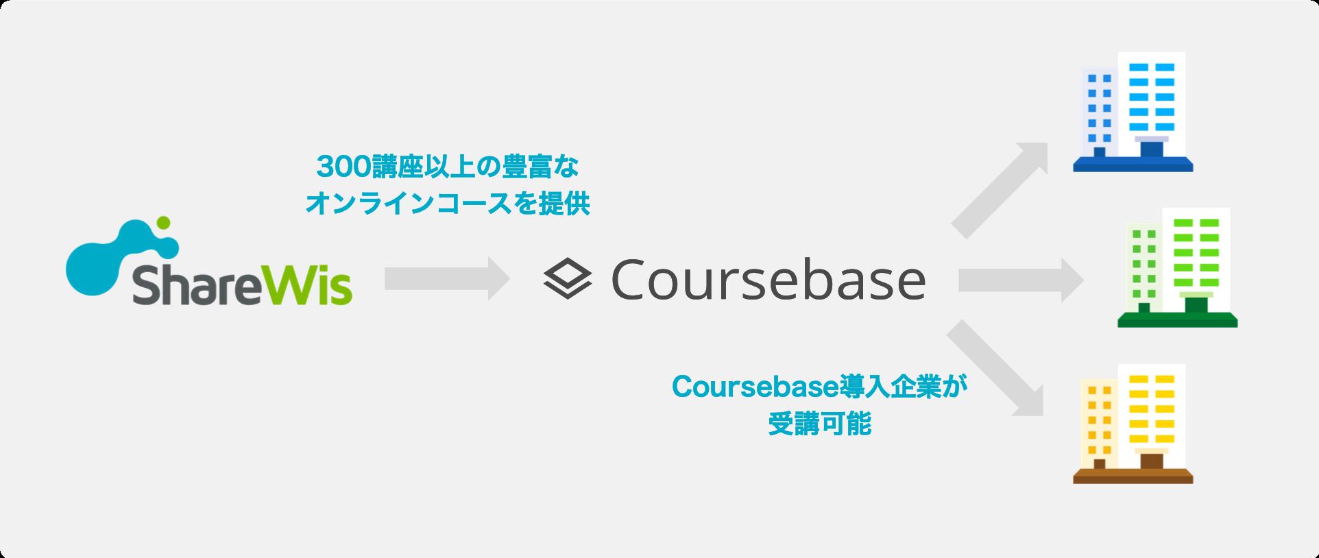ShareWisとCoursebaseの提携内容の模式図
