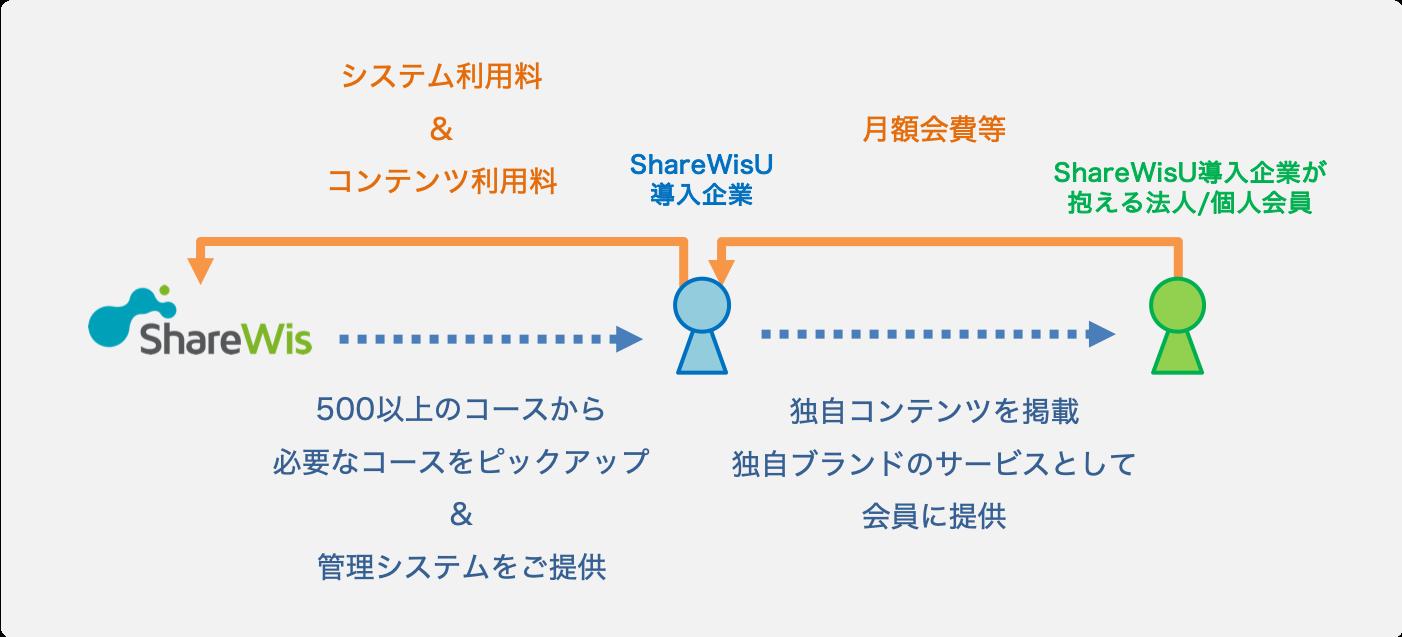 ShareWisUの配信システムの概要